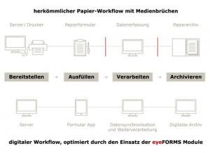 Eyeled GmbH eyeForms: Digitale, mobile Formulare.