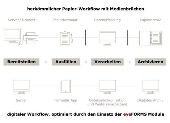 Digitaler Workflow, optimiert durch den Einsatz von eyeForms Modulen