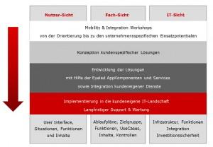 Eyeled GmbH Mobility & Integration Workshop
