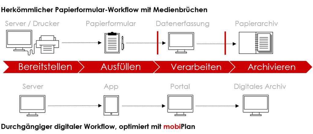 Digitaler Workflow, optimiert mit mobiPlan