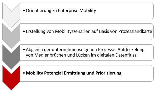 Enterprise Mobility Workshop Eyeled GmbH